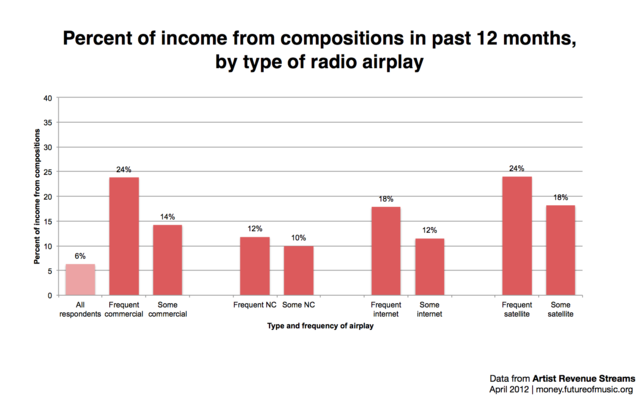 Radioairplaycompositionincome.008